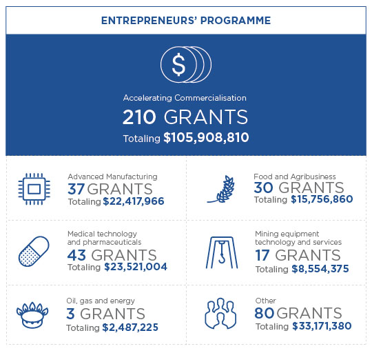Info graphic for the Entrepreneurs' Programme showing 7 metrics. 1 Overall Accelerating Commercialisation has approved 210 grants totalling $105,908,810. 2 In the Advanced Manufacturing sector there have been 37 grants approved totalling $23,521,004. 3 In the Medical technology and pharmaceuticals sector there have been 43 grants approved totalling $23,521,004. 4 In the Oil, gas and energy sector there have been 3 grants approved totalling $2,487,225. 5 In the Food and agriculture sector there have been 30 grants approved totalling $15,756,860. 6 In the Mining equipment technology and services sector there have been 17 grants approved totalling $8,554,375. 7 In Other sectors there have been 80 grants approved totalling $33,171,380.