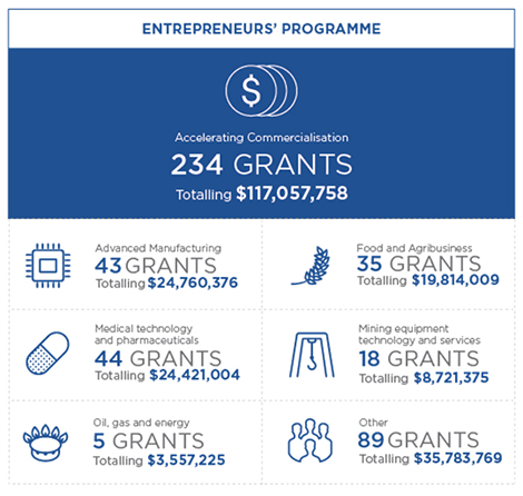 Info graphic for the Entrepreneurs' Programme showing 7 metrics. 1 Overall Accelerating Commercialisation has approved 234 grants totalling $117,057,758. 2 In the Advanced Manufacturing sector there have been 43 grants approved totalling $24,760,376. 3 In the Medical technology and pharmaceuticals sector there have been 44 grants approved totalling $24,421,004. 4 In the Oil, gas and energy sector there have been 5 grants approved totalling $3,557,225. 5 In the Food and agriculture sector there have been 35 grants approved totalling $19,814,009. 6 In the Mining equipment technology and services sector there have been 18 grants approved totalling $8,721,375. 7 In Other sectors there have been 89 grants approved totalling $35,783,769.