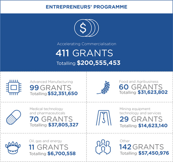 Info graphic for the Entrepreneurs' Programme showing 7 metrics. 1 Overall Accelerating Commercialisation has approved 411 grants totalling $200,555,453. 2 In the Advanced Manufacturing sector there have been 99 grants approved totalling $52,351,650. 3 In the Medical technology and pharmaceuticals sector there have been 70 grants approved totalling $37,805,327. 4 In the Oil, gas and energy sector there have been 11 grants approved totalling $6,700,558. 5 In the Food and agriculture sector there have been 60 grants approved totalling $31,623,802. 6 In the Mining equipment technology and services sector there have been 29 grants approved totalling $14,623,140. 7 In Other sectors there have been 142 grants approved totalling $57,450,976.