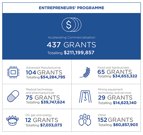 Info graphic for the Entrepreneurs' Programme showing 7 metrics. 1 Overall Accelerating Commercialisation has approved 437 grants totalling $211,199,857. 2 In the Advanced Manufacturing sector there have been 104 grants approved totalling $54,284,795. 3 In the Medical technology and pharmaceuticals sector there have been 75 grants approved totalling $39,747,624. 4 In the Oil, gas and energy sector there have been 12 grants approved totalling $7,033,073. 5 In the Food and agriculture sector there have been 65 grants approved totalling $34,653,322. 6 In the Mining equipment technology and services sector there have been 29 grants approved totalling $14,623,140. 7 In Other sectors there have been 152 grants approved totalling $60,857,903.