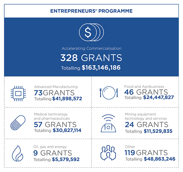 Info graphic for the Entrepreneurs' Programme showing 7 metrics. 1 Overall Accelerating Commercialisation has approved 328 grants totalling $163,146,186. 2 In the Advanced Manufacturing sector there have been 73 grants approved totalling $41,898,572. 3 In the Medical technology and pharmaceuticals sector there have been 57 grants approved totalling $30,827,114. 4 In the Oil, gas and energy sector there have been 9 grants approved totalling $5,579,592. 5 In the Food and agriculture sector there have been 46 grants approved totalling $24,447,827. 6 In the Mining equipment technology and services sector there have been 24 grants approved totalling $11,529,835. 7 In Other sectors there have been 119 grants approved totalling $48,863,246.