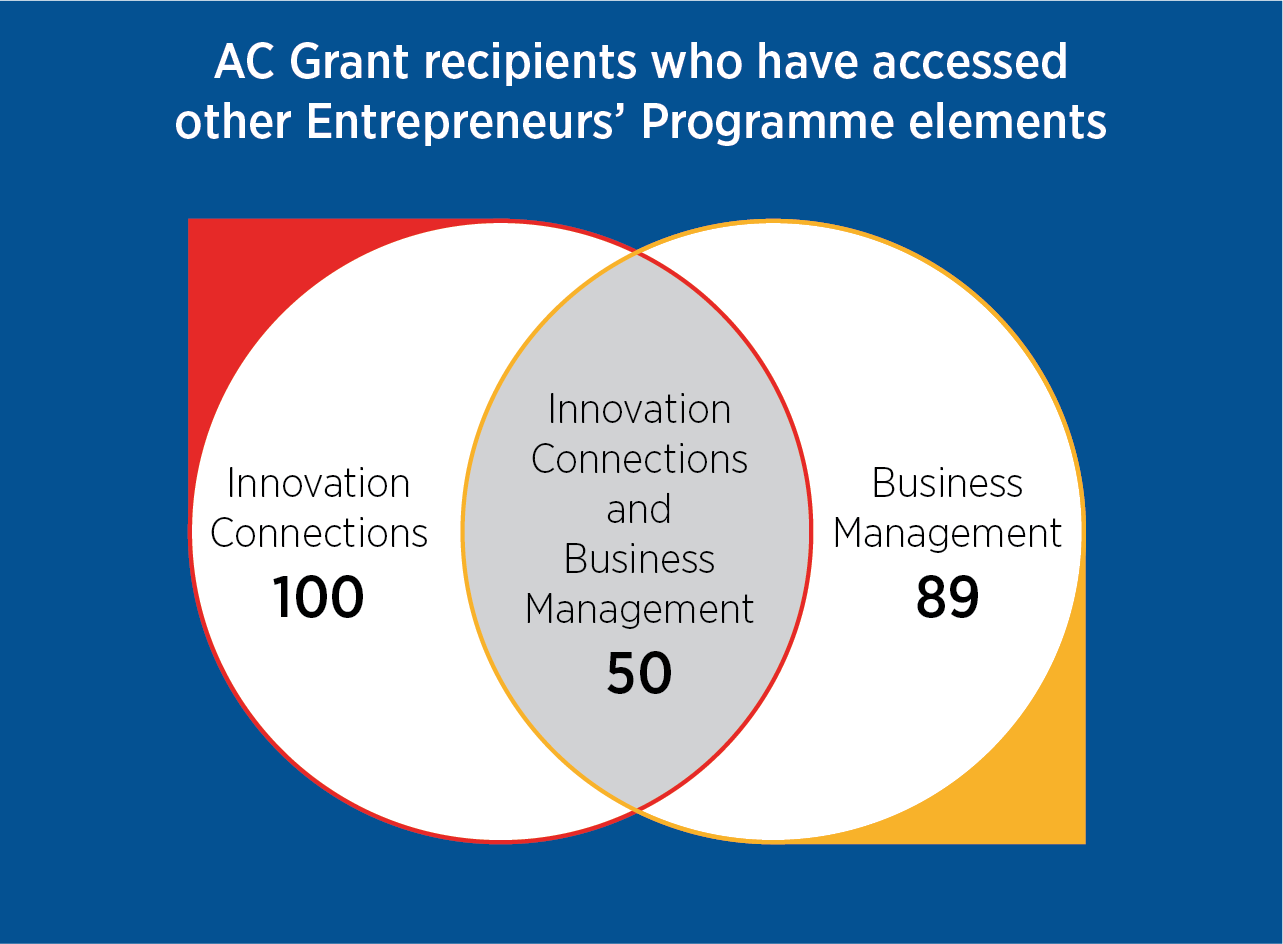 Venn diagram showing breakdown of Accelerated Commercialisation recipients who have accessed other Entreupreneurs' Programme elements.