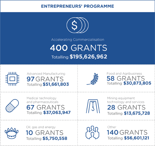 Summary of Accelerating Commercialisation grants. 400 grants totalling $195,626,962 of which there were 97 for advanced manufacturing, 58 for food and agribusiness, 67 for medical technology and pharmaceuticals, 28 for mining equipment tech and services, 10 for oil, gas and energy, and 140 other.