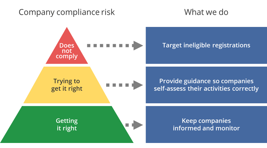 Diagram showing 3 levels of company compliance risk.