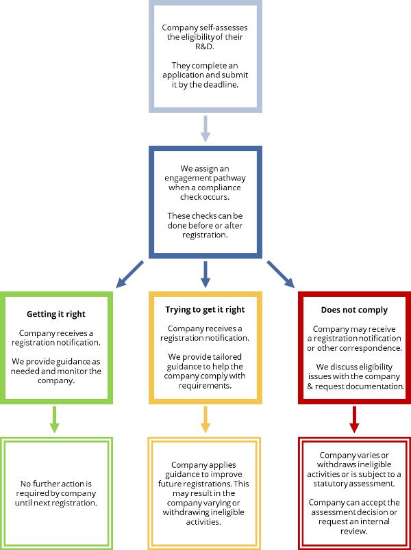 Flow diagram showing typical company journeys. There are 3 main journeys. Companies that are getting it right and need no further action. Companies trying to get it right where the companies applied guidance to improve future registrations. And companies that do not comply that will need to vary their registration or withdraw it.