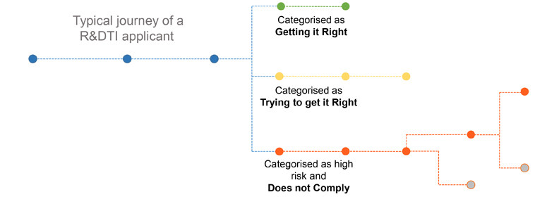Diagram showing steps of a typical journey of a R&D TI applicant.  There are three main route. Those who are categorised as Getting it right. Those categorises as trying to get it right. And categorised as high risk and do not comply.